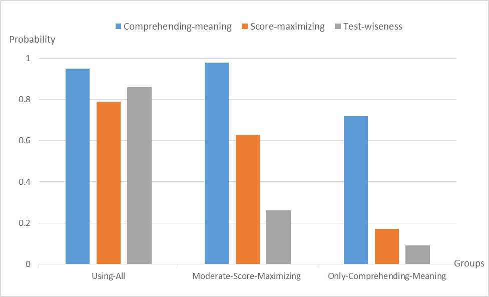 UNDERSTANDING TEST RESPONSE PROCESS: A STUDY OF TEST-TAKING STRATEGIES IN A READING COMPREHENSION TEST